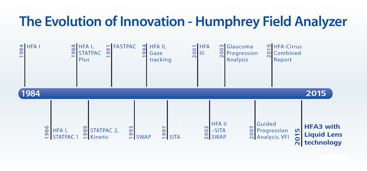 Analyzer field humphrey visual