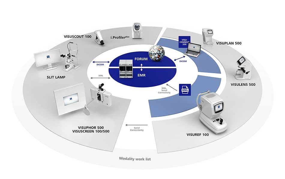 Technology Management Image: Ophthalmic EMR, Practice Management System