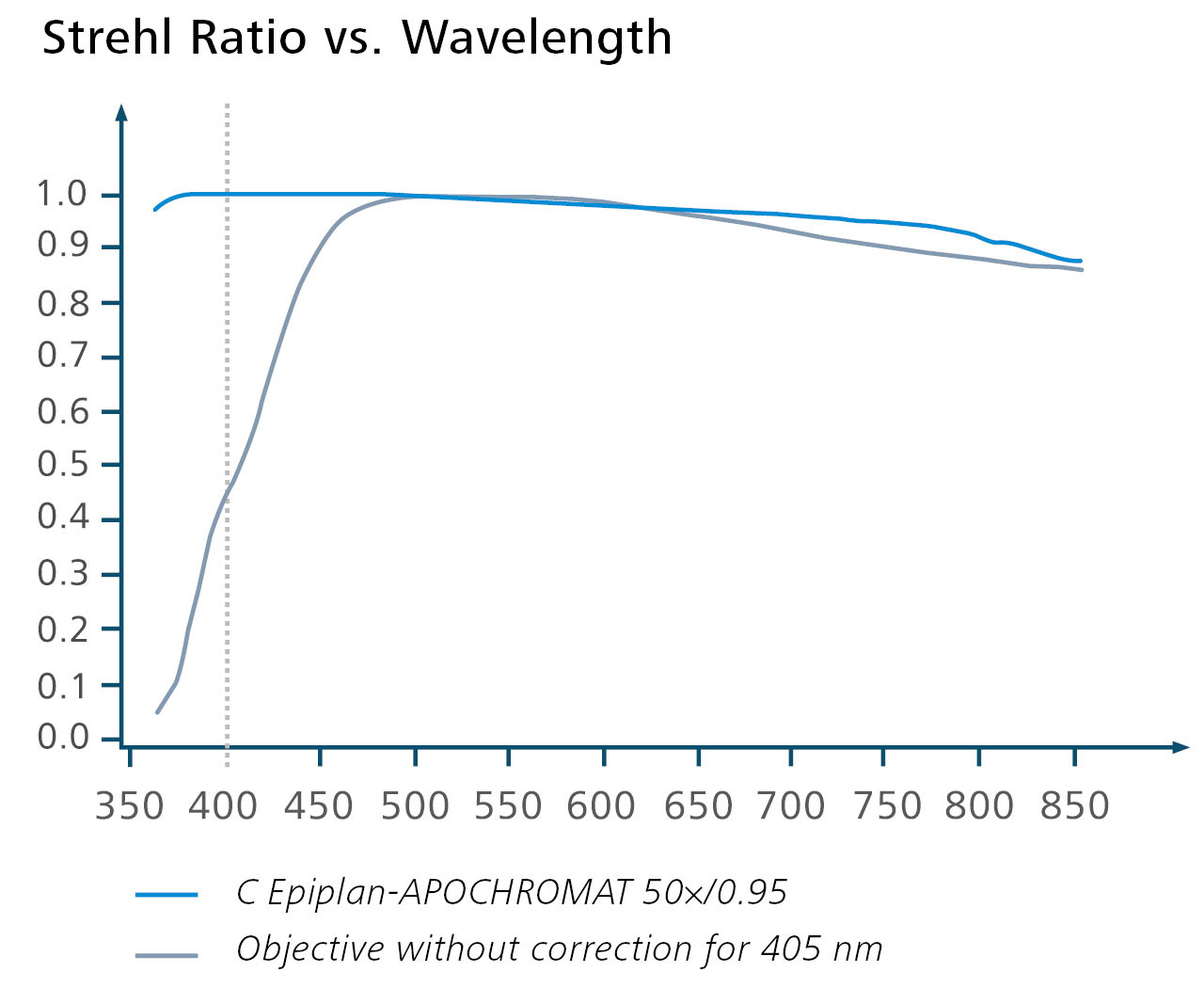 Assess the optical quality of C Epiplan–APOCHROMAT objectives by the Strehl ratio.  <br />It gives the performance of a real system relative to a theoretically perfect system with a value of 1.  <br />Dotted line: 405 nm, used confocal laser wavelength.