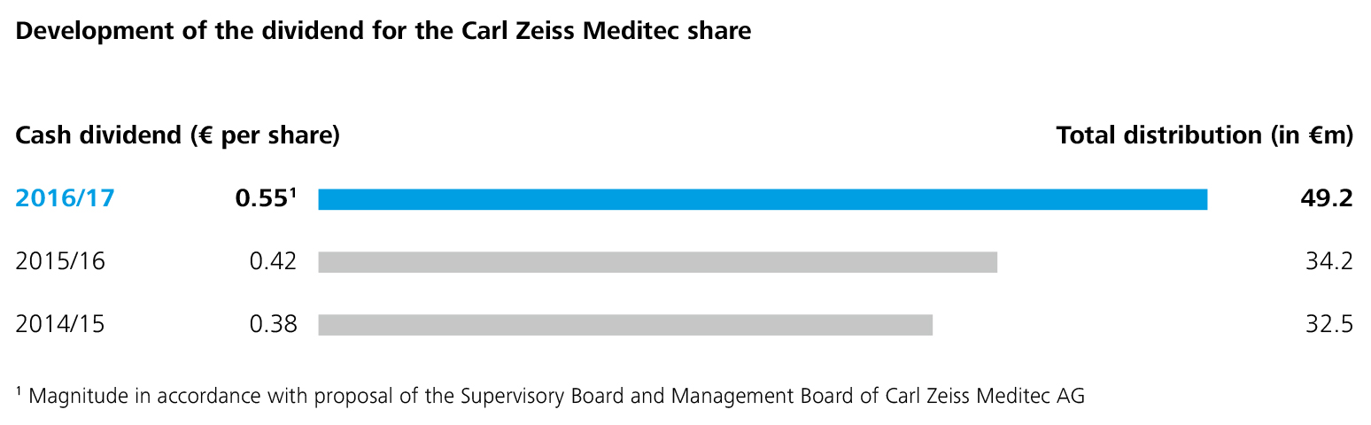 Carl Zeiss Meditec Share | Carl Zeiss Meditec AG