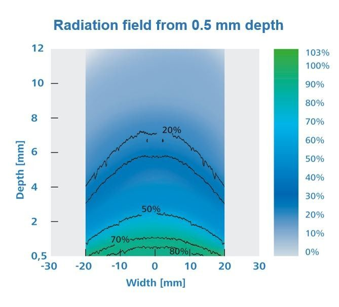 Radiation field in 0,5 mm Surface