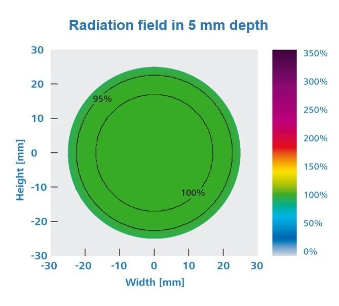 Radiation field in 5 mm Flat
