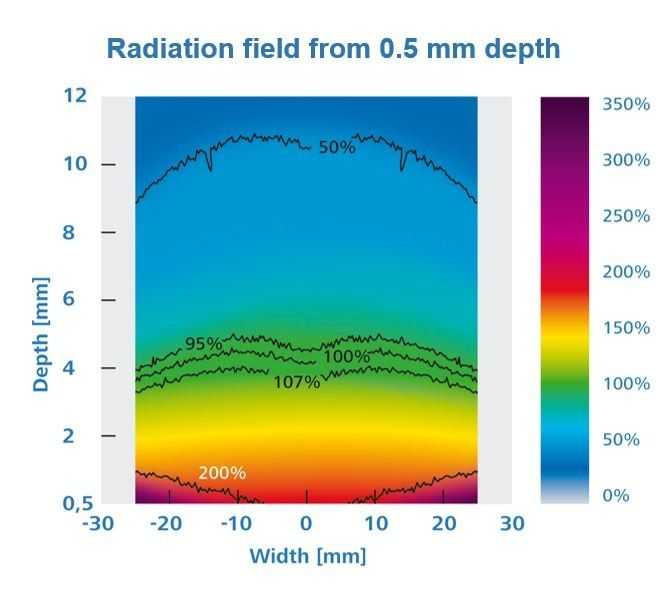 Radiation field in 0,5 mm Flat