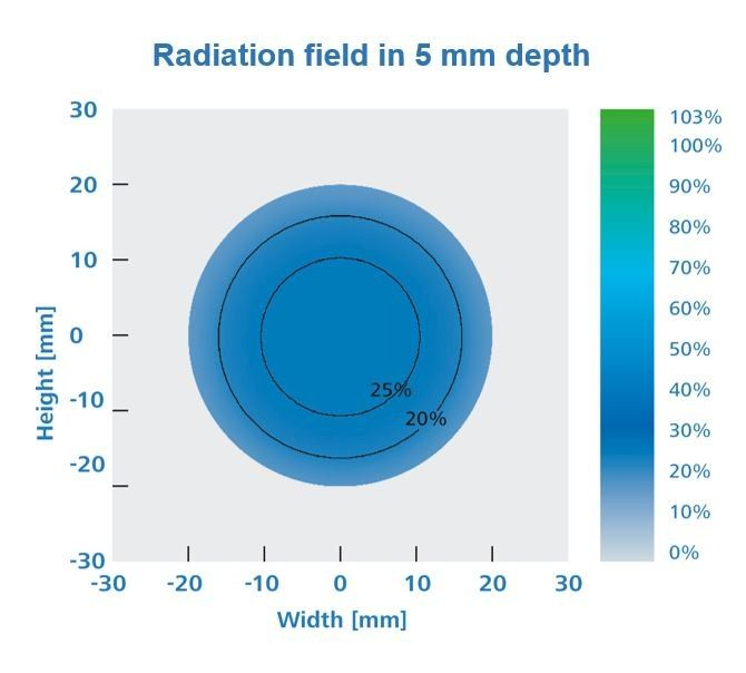 Radiation field in 5 mm Surface