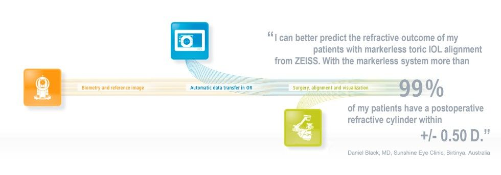 ZEISS Cataract Suite markerless: Predicting Refractive Outcomes
