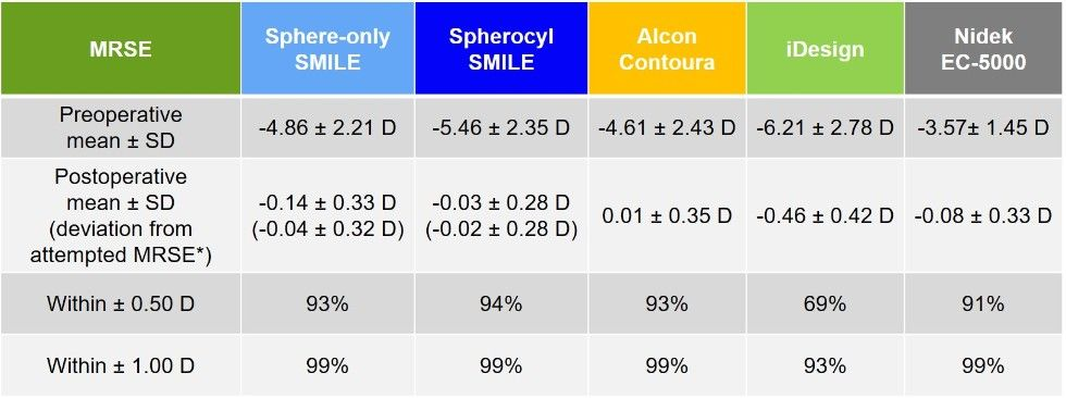 SMILE Clinical Results: Stability