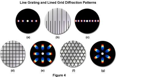 Line Grating and Lined Grid Diffraction Patterns