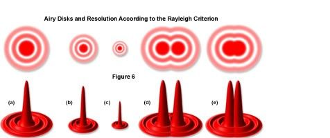 Airy Disks and Resolution According to the Rayleigh Criterion