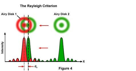 The Rayleigh Criterion