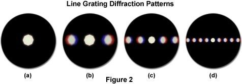 Line Grating Diffraction Patterns