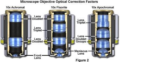 Microscope Objective Optical Correction Factors