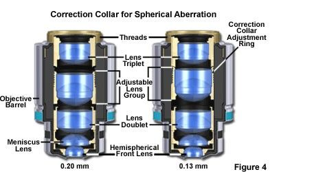 Correction Collar for Spherical Aberration